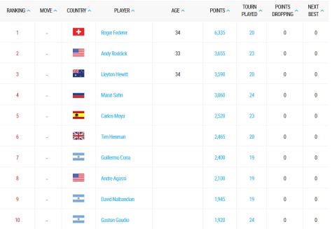 2004 rankings