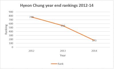 YTR Hyeon Chung